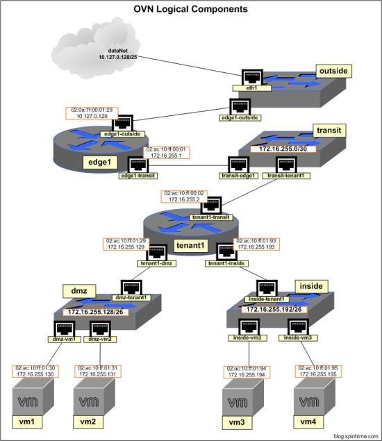 如何配置集成容器的OVN网络?