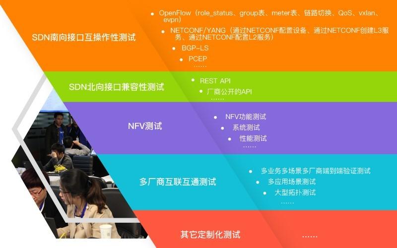 全球SDN测试中心亮相OPNFV峰会 SDNFV Fest引关注