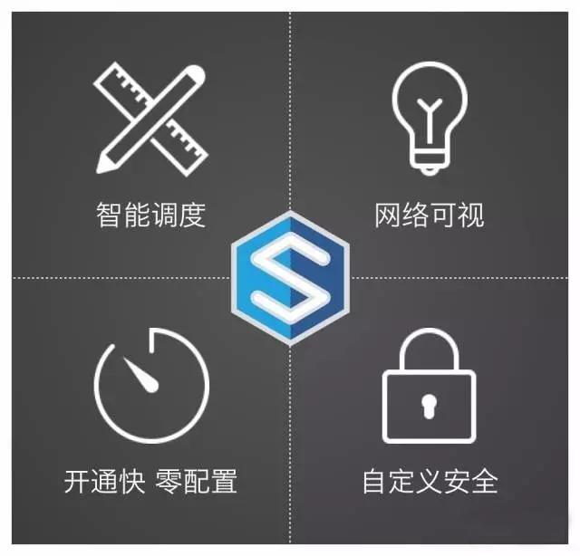 中国首个运营商级SD-WAN服务——鹏云SWAN全球开售