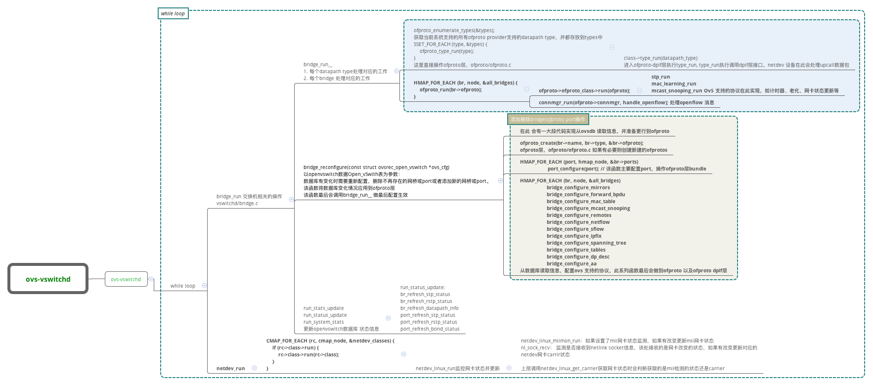 SDN私享汇(十一):OvS 架构介绍及开发实践