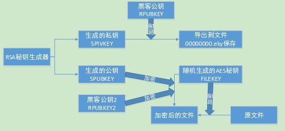 SDN私享汇(十):绿盟科技深度解读WanaCry