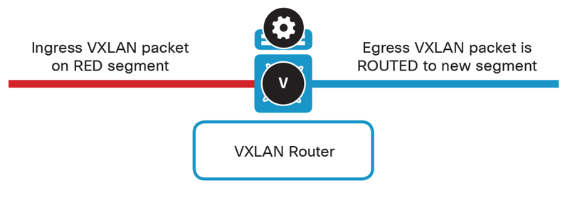 VXLAN L3应用EVPN,呈现完整overlay网络| SDNLAB | 专注网络创新技术