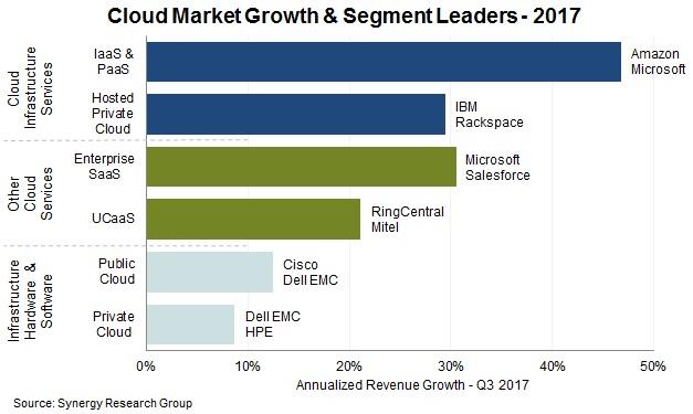 2017年云计算市场营收增长24%,达1800亿美元