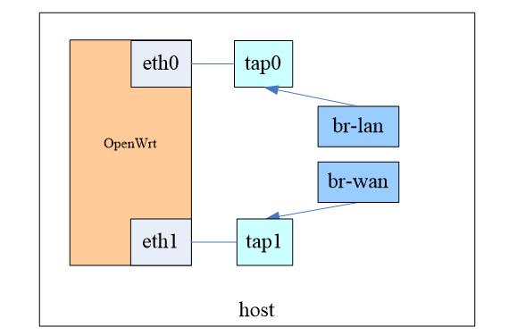 ARM平台使用qemu运行OpenWrt虚拟机  SDNLAB   专注网络创新技术