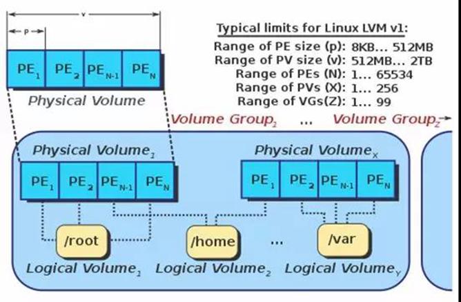 一篇文章让你入门,SPDK自动精简配置的逻辑卷使用| SDNLAB