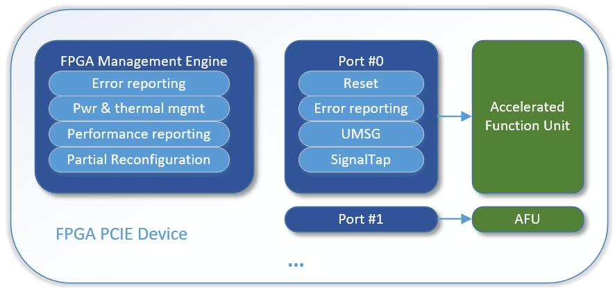 DPDK加速FPGA支持,强强联手助力数据中心网络加速| SDNLAB