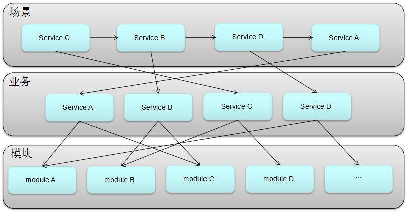图三 场景-业务-模块模型