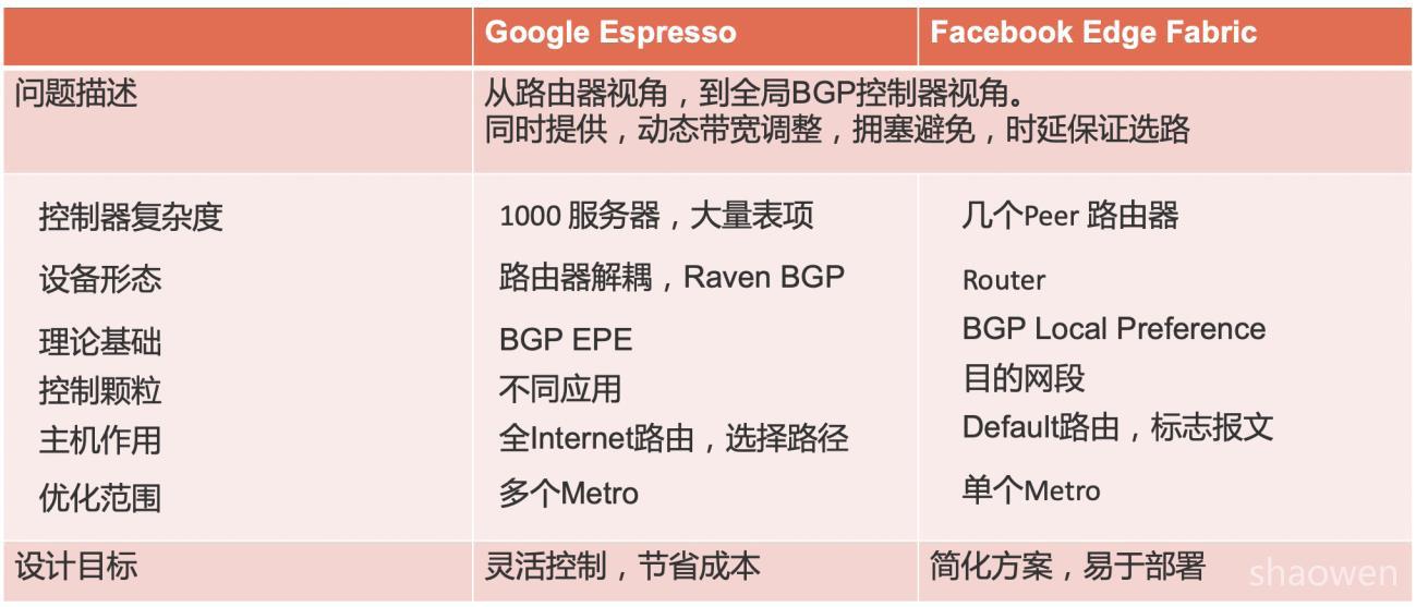 Google Espresso 解耦重构BGP SDN | SDNLAB | 专注网络创新技术
