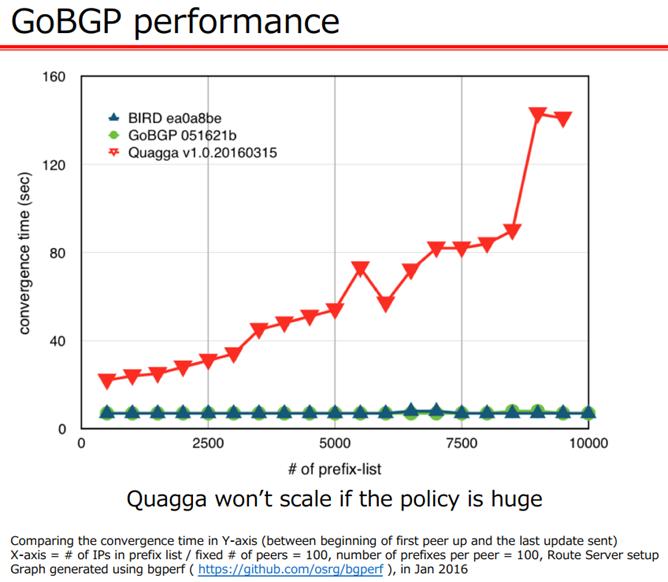 利用GoBGP和Cisco NXOSv学习VXLAN EVPN   SDNLAB   专注网络创新技术