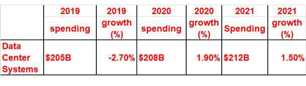 Gartner:全球IT在软件和服务(包括云)上的支出正在上升